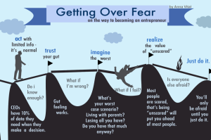 http://i1.wp.com/fundersandfounders.com/wp-content/uploads/2013/01/getting-over-fear-becoming-an-entrepreneur.png
